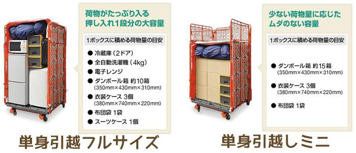ヤマトの2種類のボックスの荷物量